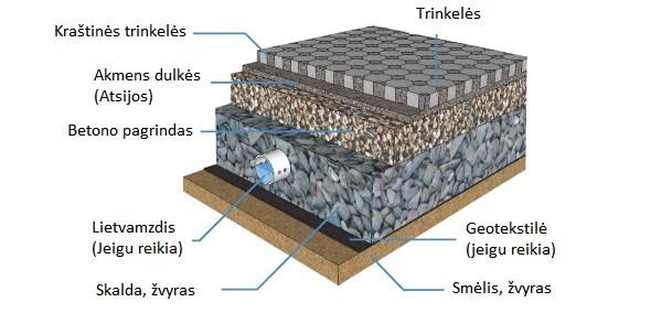 Kaip Kloti Trinkeles Trinkelių Klojimo Technologija